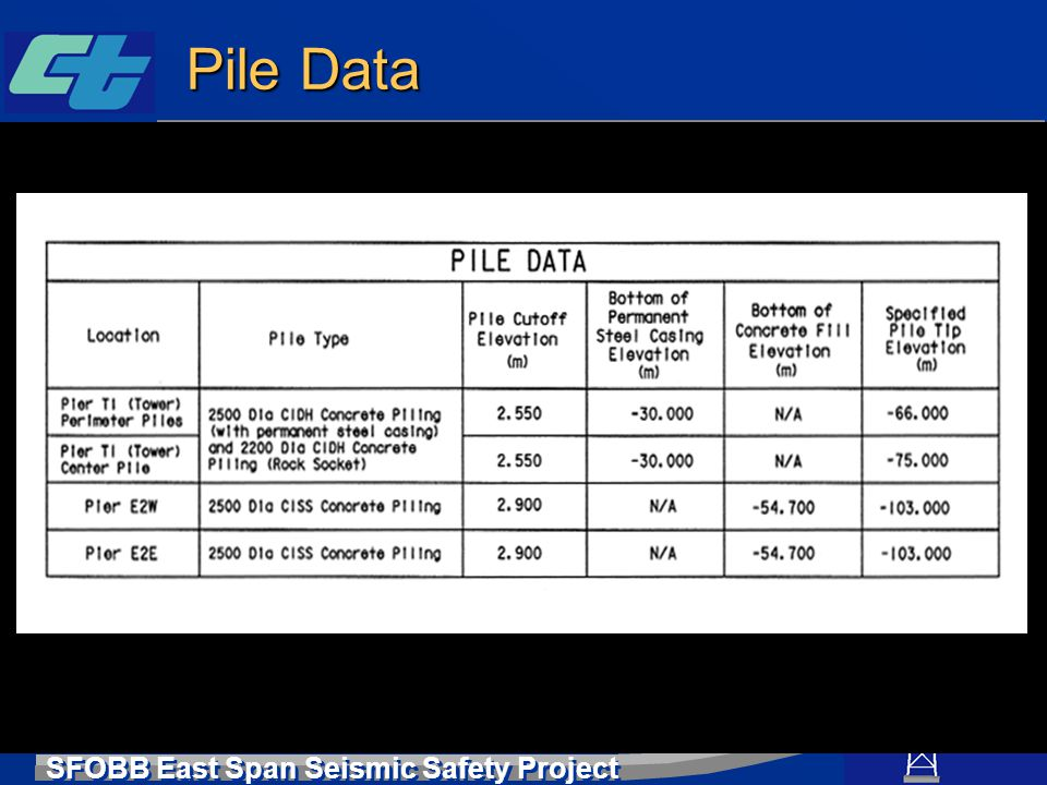 SFOBB East Span Seismic Safety Project Pile Data