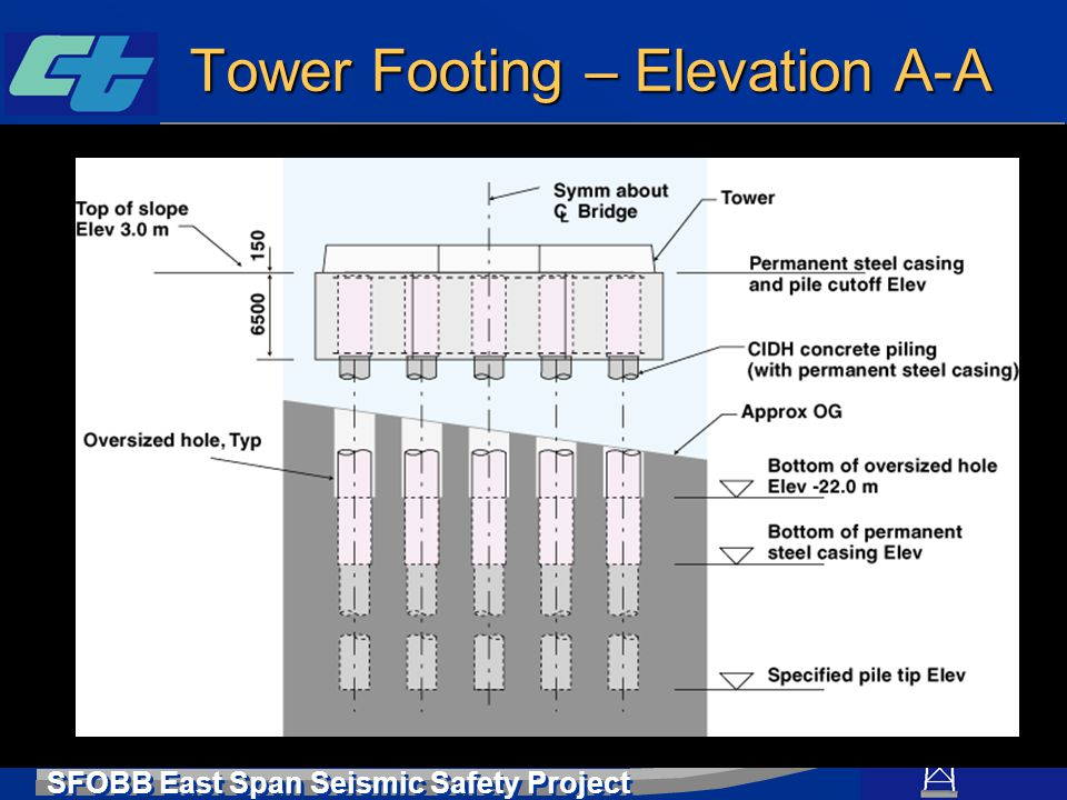 SFOBB East Span Seismic Safety Project Tower Footing – Elevation A-A