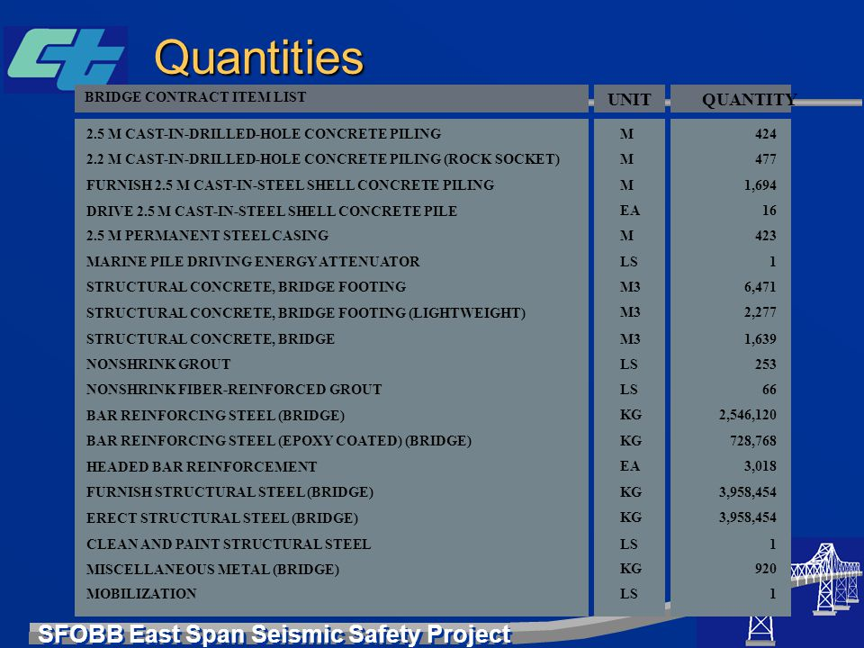 SFOBB East Span Seismic Safety Project Quantities BRIDGE CONTRACT ITEM LIST 2.5 M CAST-IN-DRILLED-HOLE CONCRETE PILING 2.2 M CAST-IN-DRILLED-HOLE CONC