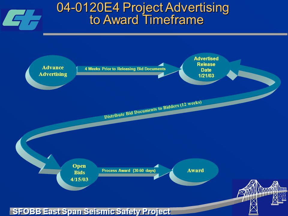 SFOBB East Span Seismic Safety Project Award Process Award (30-60 days) Open Bids 4/15/03 Advertised Release Date 1/21/03 04-0120E4 Project Advertisin