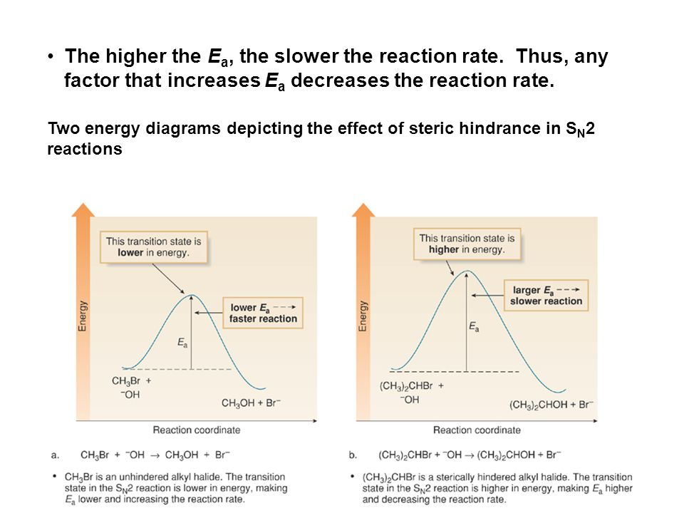 The higher the E a, the slower the reaction rate. Thus, any factor that increases E a decreases the reaction rate. Two energy diagrams depicting the e