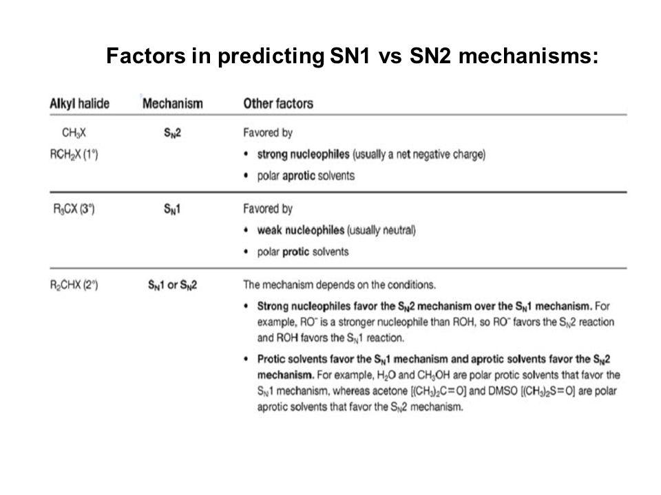 Factors in predicting SN1 vs SN2 mechanisms: