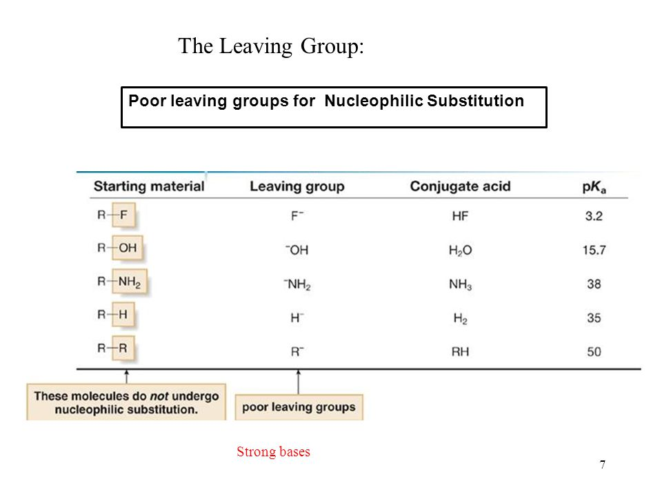 7 The Leaving Group: Strong bases Poor leaving groups for Nucleophilic Substitution