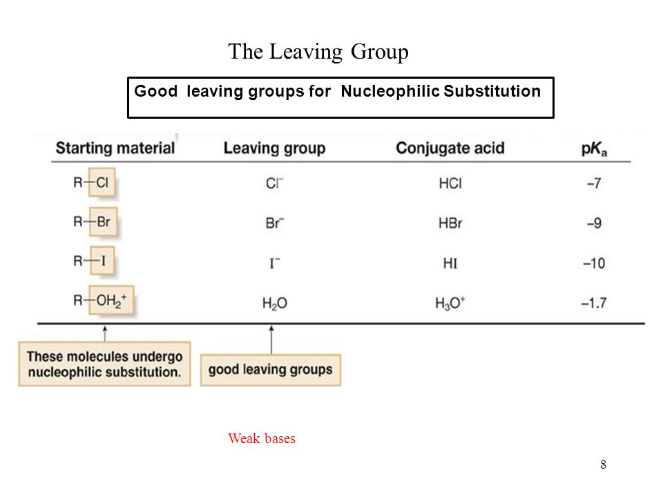 8 The Leaving Group Weak bases Good leaving groups for Nucleophilic Substitution