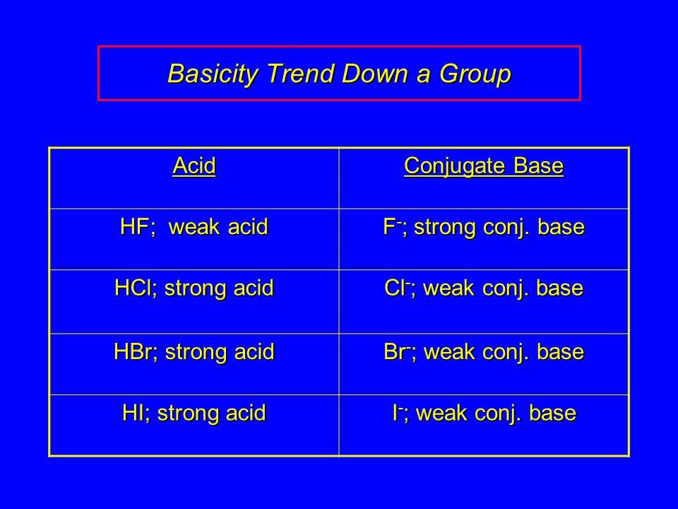 Basicity Trend Down a Group Acid Conjugate Base HF; weak acid F - ; strong conj.
