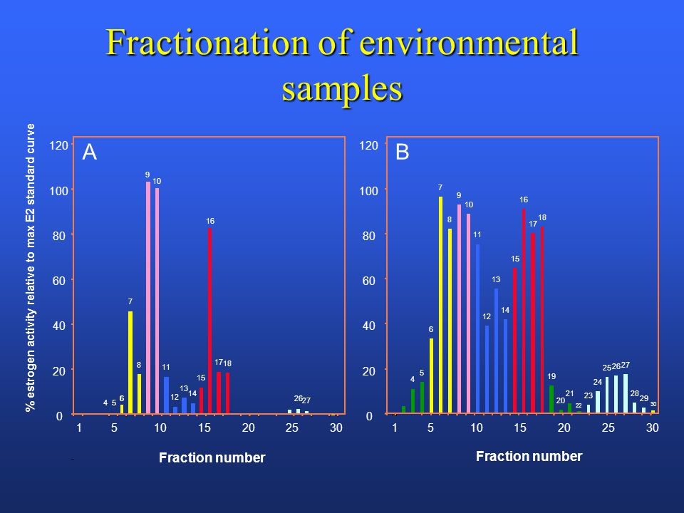 Fractionation of environmental samples
