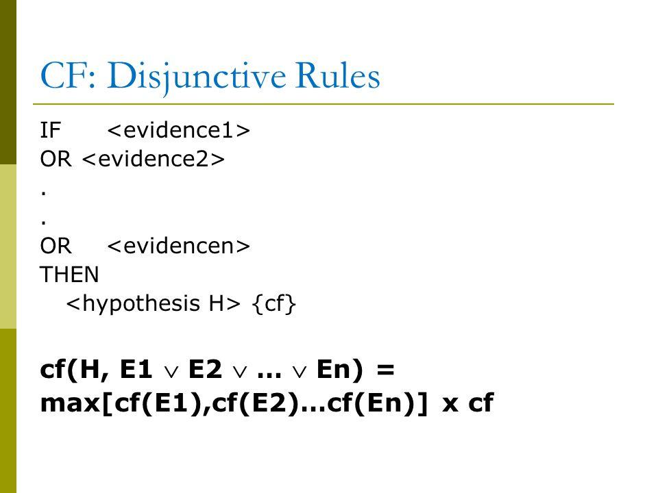 CF: Disjunctive Rules IF OR. OR THEN {cf} cf(H, E1  E2  …  En) = max[cf(E1),cf(E2)…cf(En)] x cf