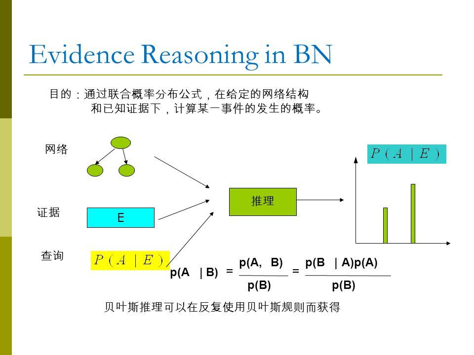 Evidence Reasoning in BN 目的:通过联合概率分布公式,在给定的网络结构 和已知证据下,计算某一事件的发生的概率。 E 网络 证据 查询 推理 贝叶斯推理可以在反复使用贝叶斯规则而获得  p(B) A)p(A)|p(B p(B) B)p(A, B)|p(A