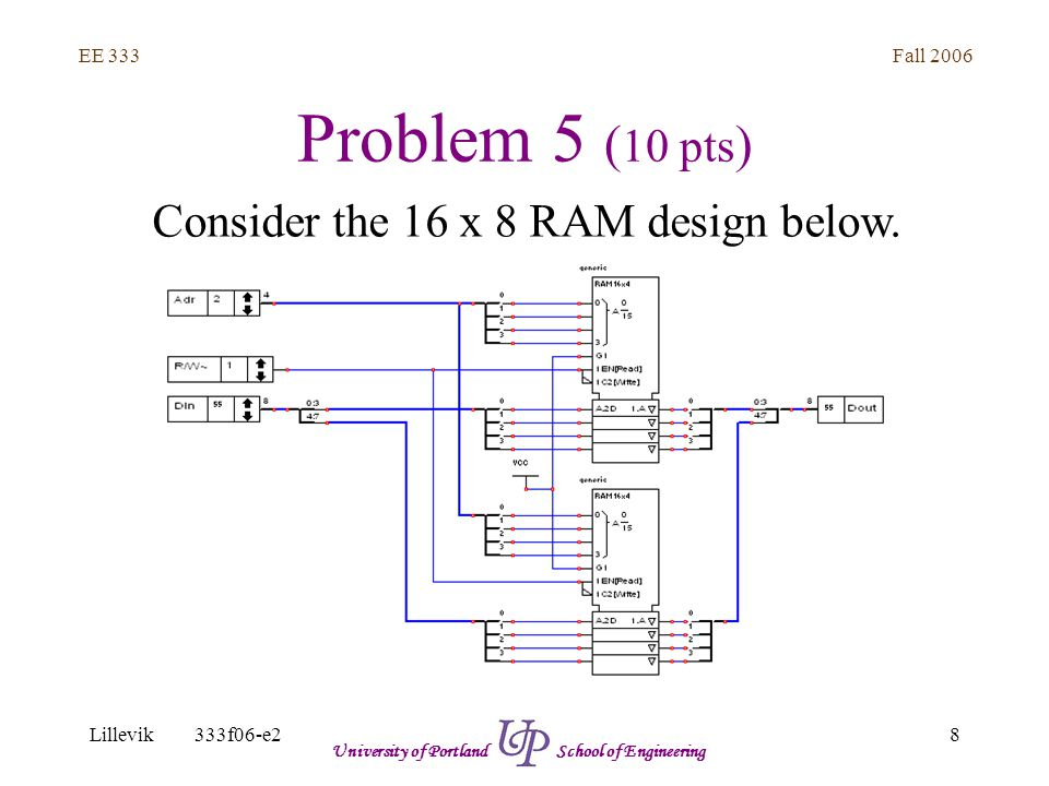 Fall 2006 8 EE 333 Lillevik333f06-e2 University of Portland School of Engineering Problem 5 ( 10 pts ) Consider the 16 x 8 RAM design below.