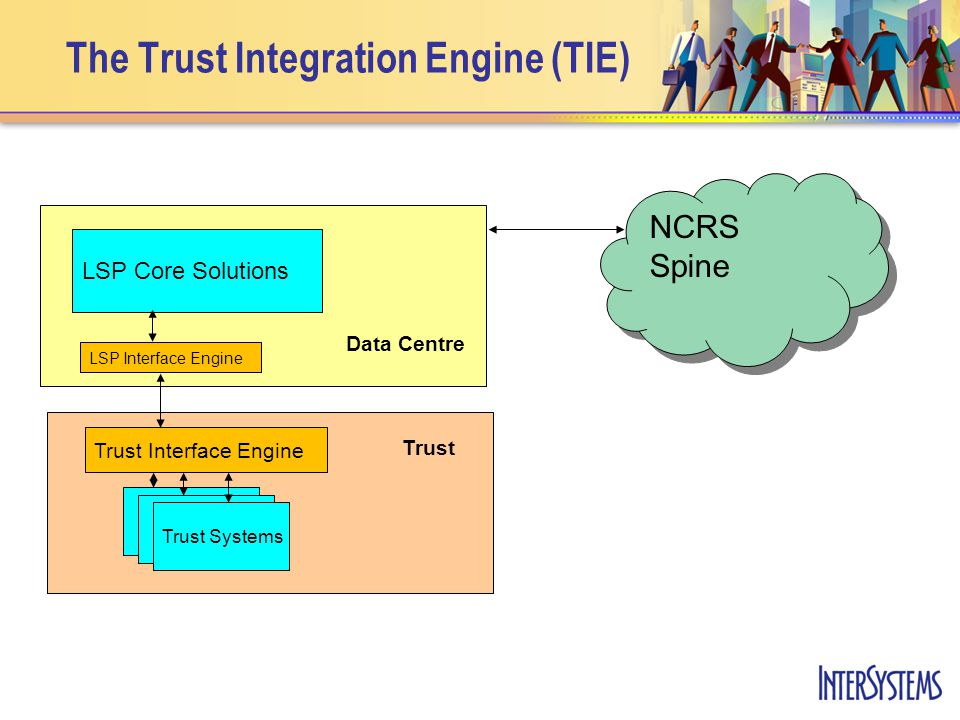 The Trust Integration Engine (TIE) LSP Core Solutions Trust Interface Engine LSP Interface Engine Trust Systems NCRS Spine Data Centre Trust
