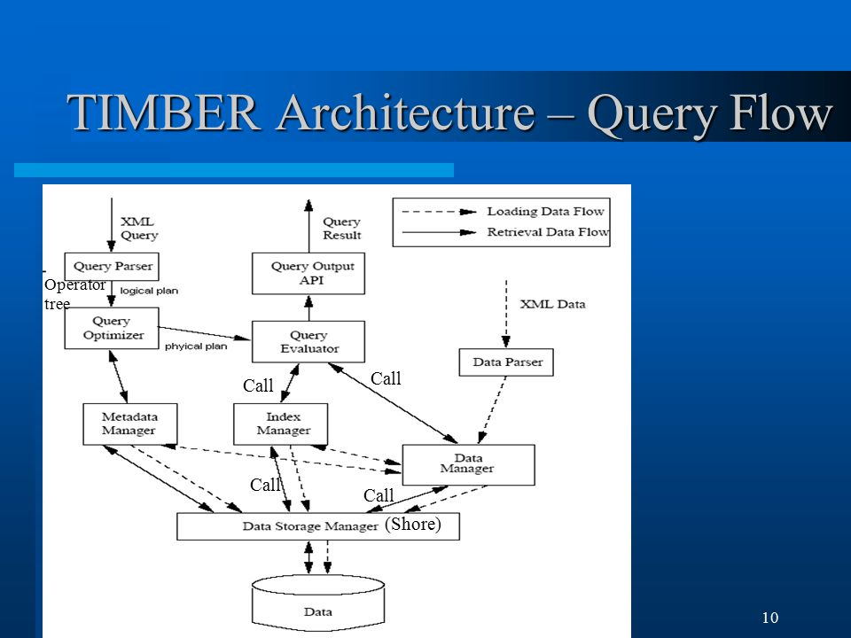 Min LuTIMBER: A Native XML DB10 TIMBER Architecture – Query Flow Operator tree (Shore) Call
