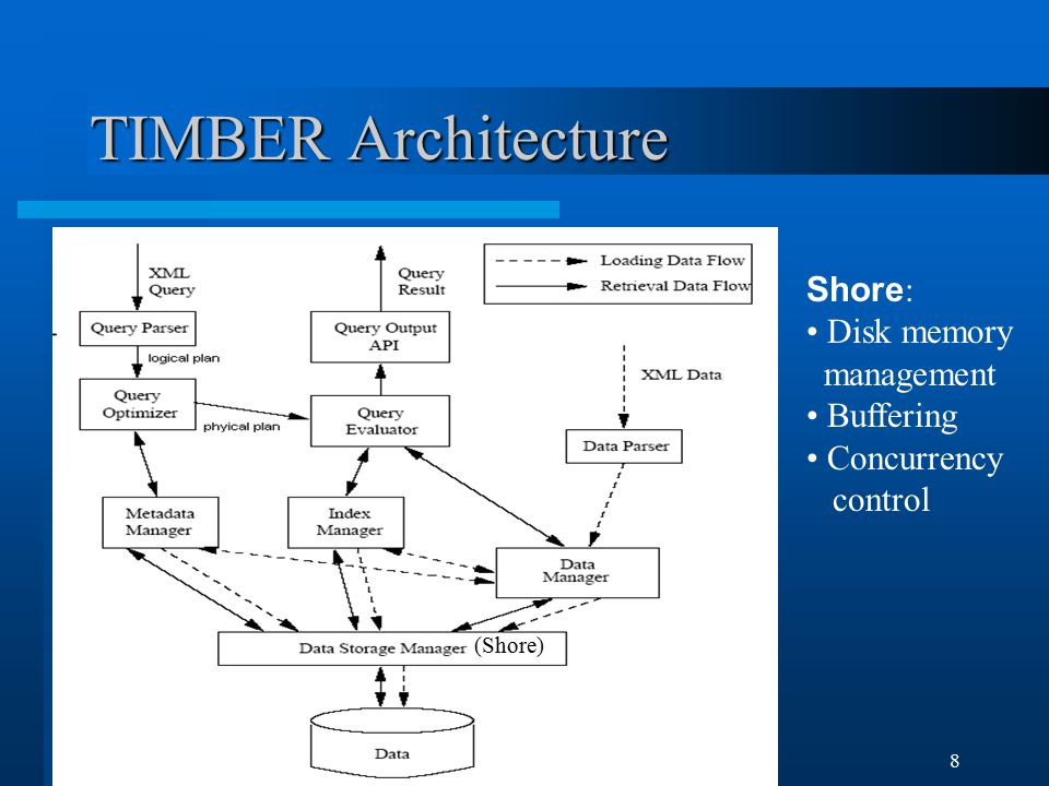 Min LuTIMBER: A Native XML DB8 TIMBER Architecture (Shore) Shore : Disk memory management Buffering Concurrency control
