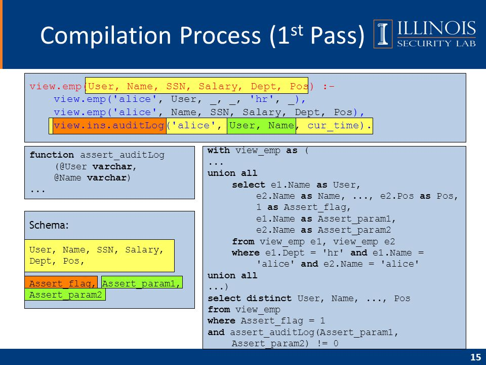 15 Compilation Process (1 st Pass) view.emp(User, Name, SSN, Salary, Dept, Pos) :- view.emp( alice , User, _, _, hr , _), view.emp( alice , Name, SSN, Salary, Dept, Pos), view.ins.auditLog( alice , User, Name, cur_time).