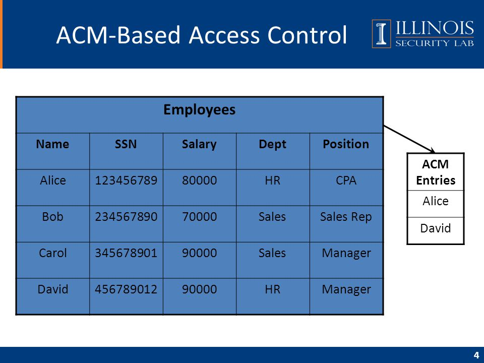 4 ACM-Based Access Control Employees NameSSNSalaryDeptPosition Alice12345678980000HRCPA Bob23456789070000SalesSales Rep Carol34567890190000SalesManage