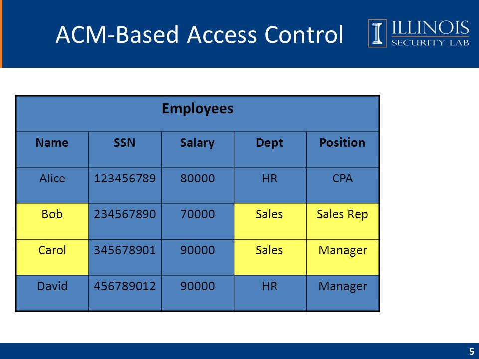 5 ACM-Based Access Control Employees NameSSNSalaryDeptPosition Alice12345678980000HRCPA Bob23456789070000SalesSales Rep Carol34567890190000SalesManage