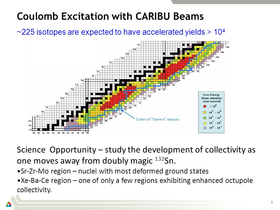 3 Coulomb Excitation with CARIBU Beams Science Opportunity – study the development of collectivity as one moves away from doubly magic 132 Sn.