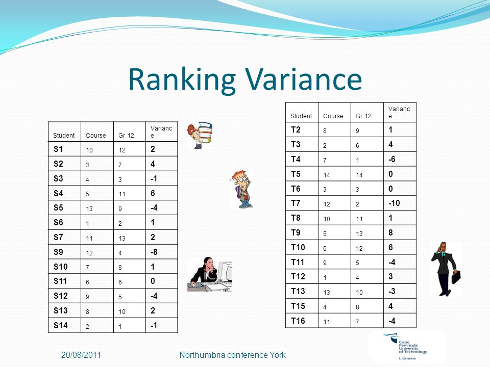 Ranking Variance 20/08/2011Northumbria conference York StudentCourseGr 12 Varianc e S1 1012 2 S2 37 4 S3 43 S4 511 6 S5 139 -4 S6 12 1 S7 1113 2 S9 124 -8 S10 78 1 S11 66 0 S12 95 -4 S13 810 2 S14 21 StudentCourseGr 12 Varianc e T2 89 1 T3 26 4 T4 71 -6 T5 14 0 T6 33 0 T7 122 -10 T8 1011 1 T9 513 8 T10 612 6 T11 95 -4 T12 14 3 T13 1310 -3 T15 48 4 T16 117 -4