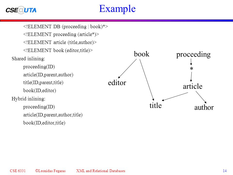 CSE 6331 © Leonidas Fegaras XML and Relational Databases 14 Example Shared inlining: proceeding(ID) article(ID,parent,author) title(ID,parent,title) book(ID,editor) Hybrid inlining: proceeding(ID) article(ID,parent,author,title) book(ID,editor,title) book proceeding article * author title editor