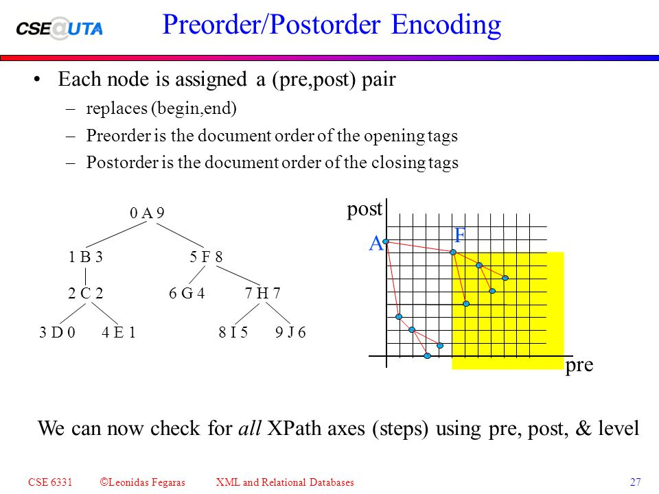 CSE 6331 © Leonidas Fegaras XML and Relational Databases 27 Preorder/Postorder Encoding Each node is assigned a (pre,post) pair –replaces (begin,end) –Preorder is the document order of the opening tags –Postorder is the document order of the closing tags 0 A 9 1 B 3 2 C 2 3 D 04 E 1 5 F 8 6 G 4 7 H 7 8 I 59 J 6 pre post F A We can now check for all XPath axes (steps) using pre, post, & level