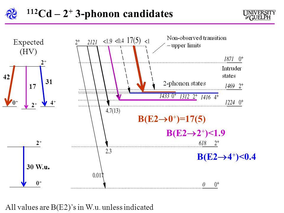 112 Cd – 2 + 3-phonon candidates B(E2  0 + )=17(5) B(E2  2 + )<1.9 B(E2  4 + )<0.4 0+0+ 2+2+ 4+4+ 2+2+ 0+0+ 2+2+ 30 W.u.