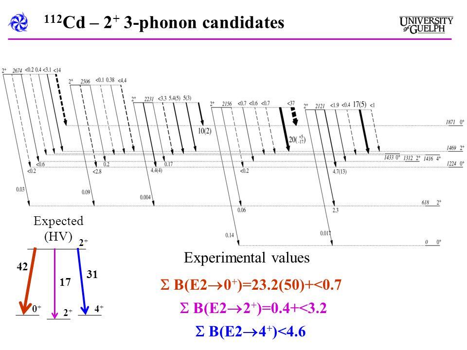 112 Cd – 2 + 3-phonon candidates  B(E2  0 + )=23.2(50)+<0.7  B(E2  2 + )=0.4+<3.2  B(E2  4 + )<4.6 0+0+ 2+2+ 4+4+ 2+2+ 42 31 17 Expected (HV) Experimental values