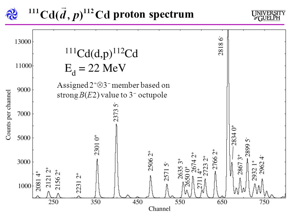 proton spectrum Assigned 2 +  3  member based on strong B(E2) value to 3  octupole
