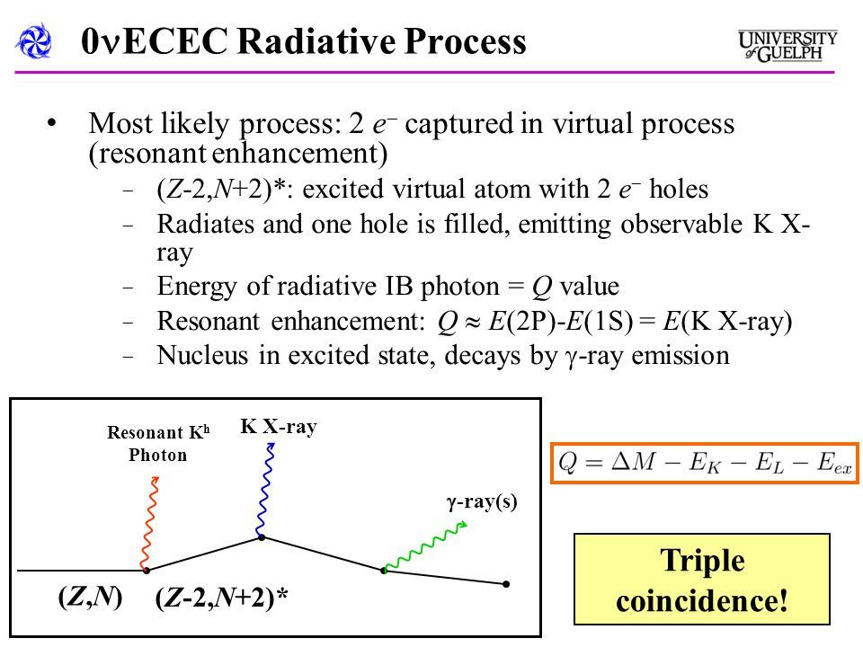 0 ECEC Radiative Process Most likely process: 2 e  captured in virtual process (resonant enhancement) − (Z-2,N+2)*: excited virtual atom with 2 e  holes − Radiates and one hole is filled, emitting observable K X- ray − Energy of radiative IB photon = Q value − Resonant enhancement: Q  E(2P)-E(1S) = E(K X-ray) − Nucleus in excited state, decays by  -ray emission Triple coincidence.