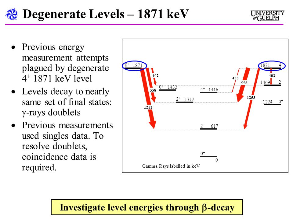 Degenerate Levels – 1871 keV  Previous energy measurement attempts plagued by degenerate 4 + 1871 keV level  Levels decay to nearly same set of final states:  -rays doublets  Previous measurements used singles data.