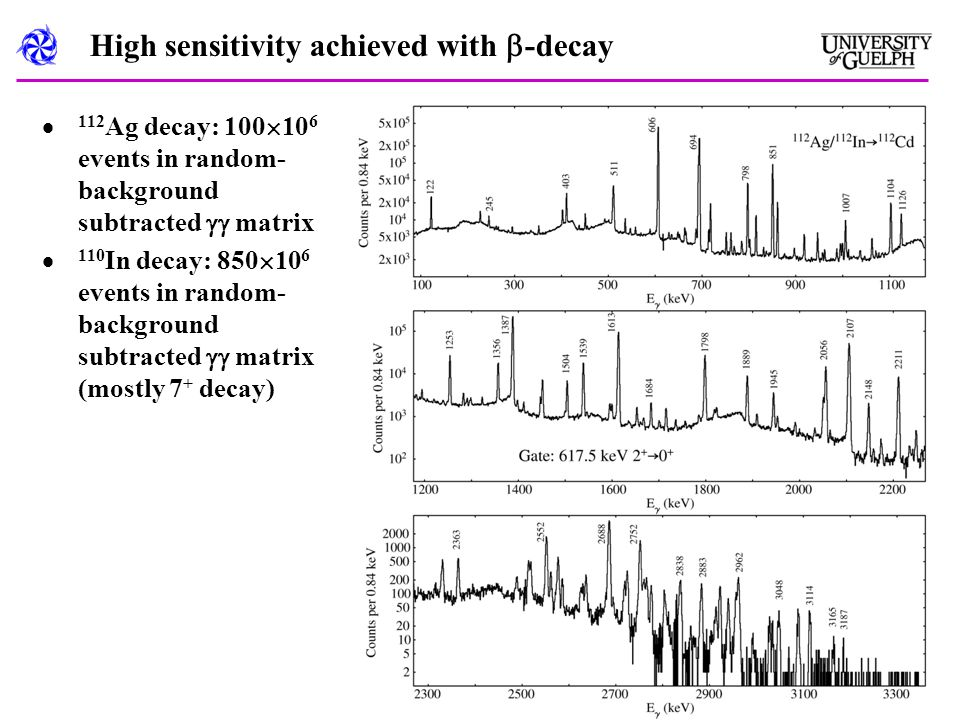High sensitivity achieved with  -decay  112 Ag decay: 100  10 6 events in random- background subtracted  matrix  110 In decay: 850  10 6 events in random- background subtracted  matrix (mostly 7 + decay)