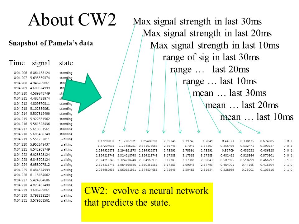 About CW2 Snapshot of Pamela's data Time signal state 0:04.2066.064453124standing 0:04.2075.693359374standing 0:04.2084.946289061standing 0:04.2094.609374999standing 0:04.2104.589843749standing 0:04.2114.482421874standing 0:04.2124.809570311standing 0:04.2135.102539061standing 0:04.2145.507812499standing 0:04.2155.922851562standing 0:04.2165.561523436standing 0:04.2175.610351561standing 0:04.2185.605468749standing 0:04.2195.551757811walking 0:04.2205.952148437walking 0:04.2216.542968749walking 0:04.2226.923828124walking 0:04.2236.845703124walking 0:04.2246.958007812walking 0:04.2256.484374999walking 0:04.2266.118164062walking 0:04.2275.424804686walking 0:04.2284.023437499walking 0:04.2293.696289061walking 0:04.2303.798828124walking 0:04.2313.579101561walking Max signal strength in last 30ms Max signal strength in last 20ms Max signal strength in last 10ms range of sig in last 30ms range … last 20ms range … last 10ms mean … last 30ms mean … last 20ms mean … last 10ms CW2: evolve a neural network that predicts the state.