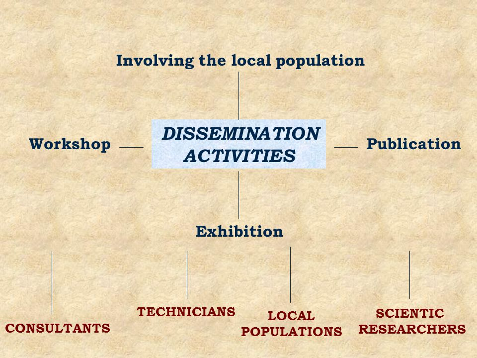 DISSEMINATION ACTIVITIES WorkshopPublication Exhibition Involving the local population CONSULTANTS TECHNICIANS LOCAL POPULATIONS SCIENTIC RESEARCHERS