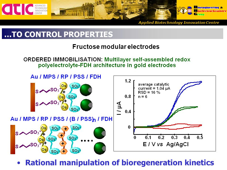 Applied Biotechnology Innovation Centre Rational manipulation of bioregeneration kinetics Fructose modular electrodes …TO CONTROL PROPERTIES