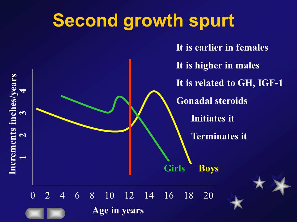 Tanner staging of puberty StageAgeBreastsPubic hairE2 Pg/ml I7NippleNil< 10 II10Breast budSparse labial10-20 III11Smooth contourDark curled hair20-40