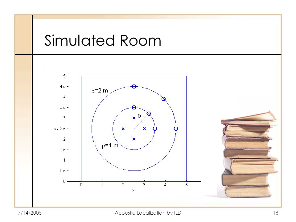 7/14/2005Acoustic Localization by ILD16 Simulated Room