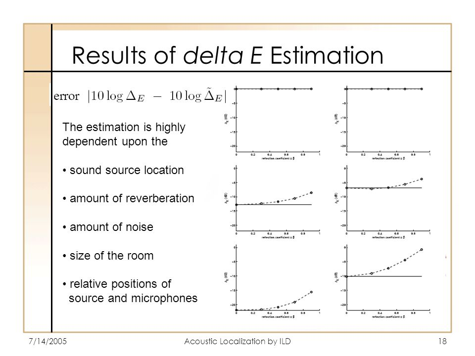 7/14/2005Acoustic Localization by ILD18 Results of delta E Estimation The estimation is highly dependent upon the sound source location amount of reverberation amount of noise size of the room relative positions of source and microphones
