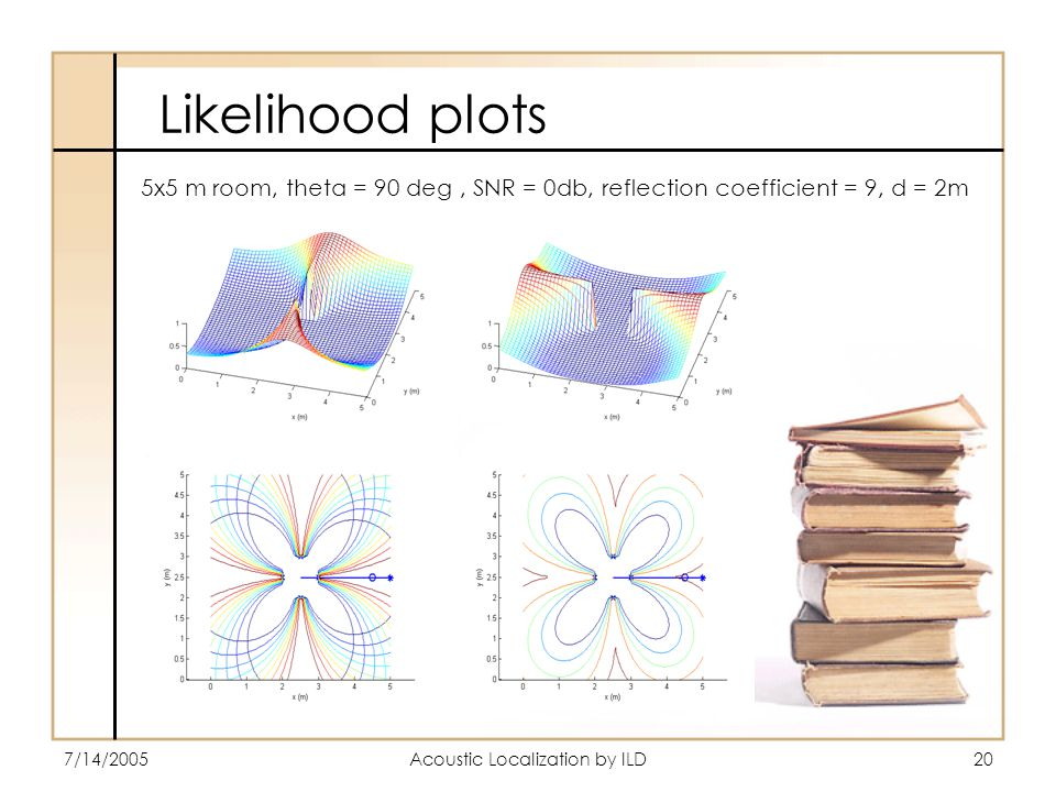 7/14/2005Acoustic Localization by ILD20 Likelihood plots 5x5 m room, theta = 90 deg, SNR = 0db, reflection coefficient = 9, d = 2m