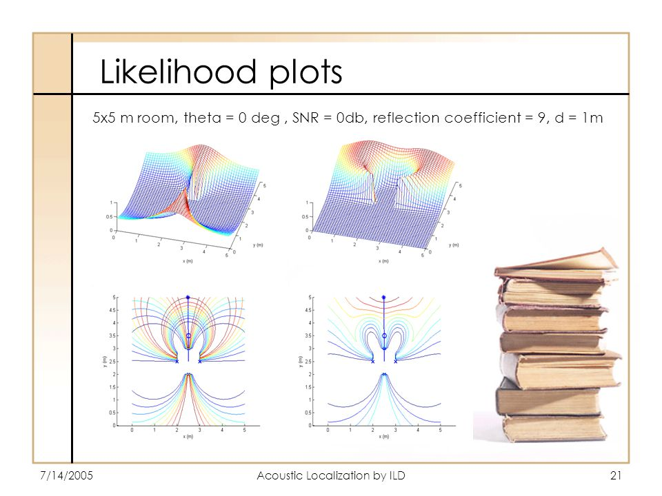 7/14/2005Acoustic Localization by ILD21 Likelihood plots 5x5 m room, theta = 0 deg, SNR = 0db, reflection coefficient = 9, d = 1m