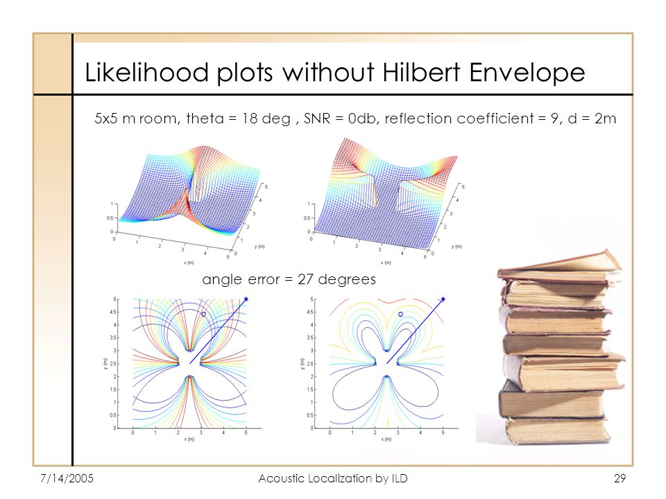 7/14/2005Acoustic Localization by ILD29 Likelihood plots without Hilbert Envelope angle error = 27 degrees 5x5 m room, theta = 18 deg, SNR = 0db, reflection coefficient = 9, d = 2m