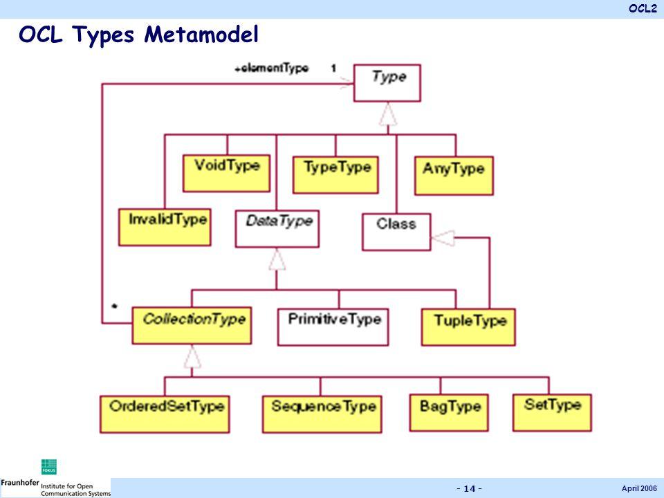 OCL2 April 2006 - 14 - OCL Types Metamodel