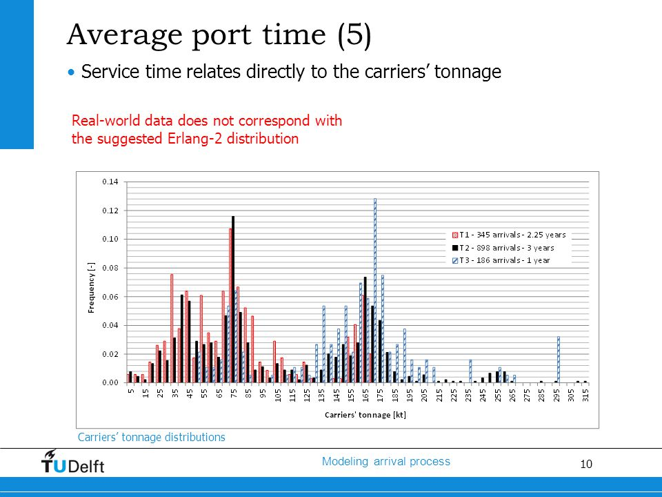10 Modeling arrival process Average port time (5) Service time relates directly to the carriers' tonnage Carriers' tonnage distributions Real-world data does not correspond with the suggested Erlang-2 distribution