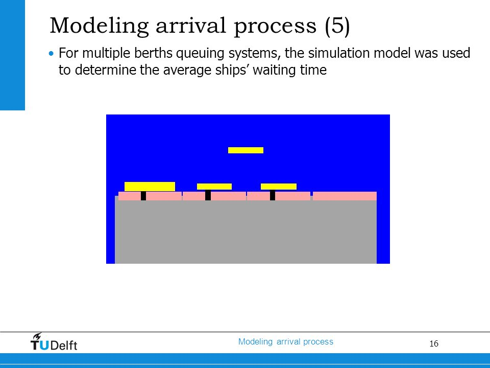 16 Modeling arrival process Modeling arrival process (5) For multiple berths queuing systems, the simulation model was used to determine the average ships' waiting time