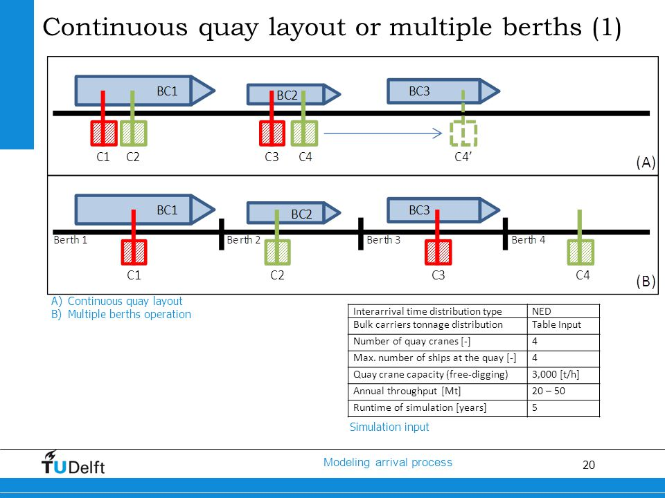 20 Modeling arrival process Continuous quay layout or multiple berths (1) A)Continuous quay layout B)Multiple berths operation Interarrival time distribution typeNED Bulk carriers tonnage distributionTable Input Number of quay cranes [-]4 Max.
