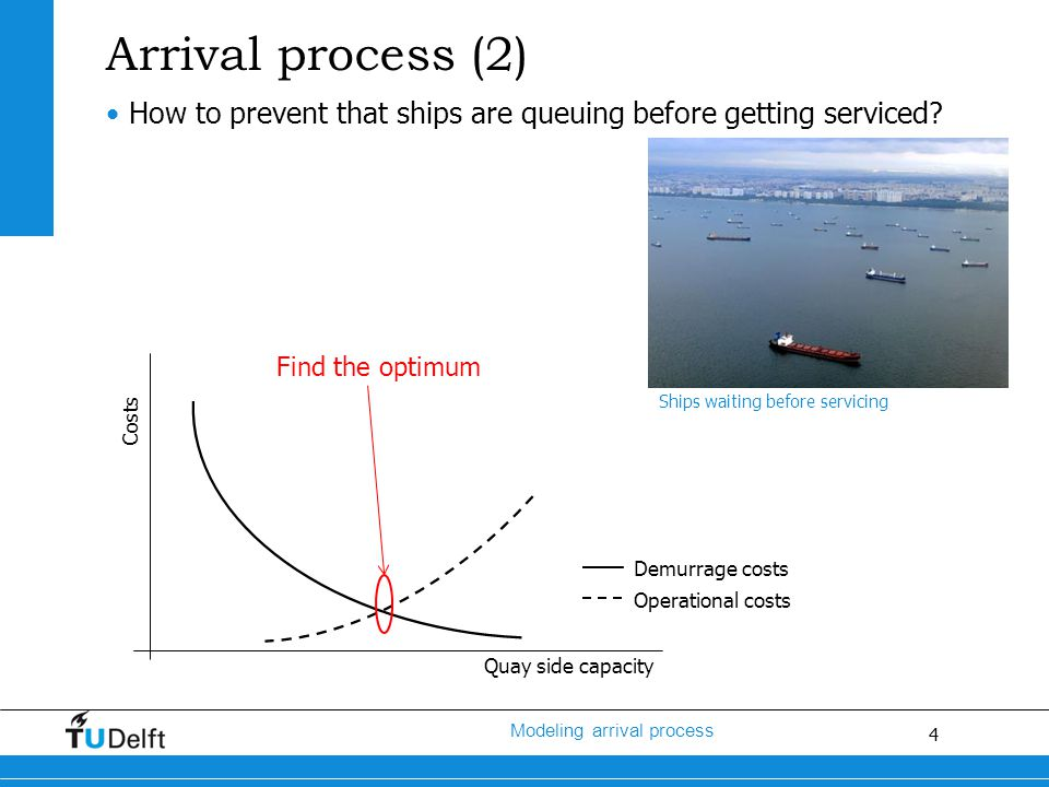 5 Modeling arrival process Content Arrival process Average port time Modeling arrival process Continuous quay layout or multiple berths Conclusions