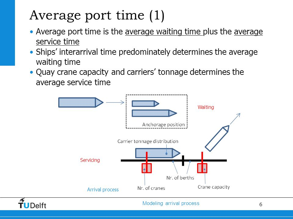 7 Modeling arrival process Average port time (2) Existing literature about ships' arrivals: Ships do not generally arrive at their scheduled times because of bad weather conditions, swells and other natural phenomena during the sea journey as well as unexpected failures or stoppages (Jagerman and Altiok, 2003) Uncontrolled ship arrivals results in ship delays (Asperen, 2004) Ships interarrival times best approximated by a Poisson or Erlang-2 arrival process (UNCTAD, 1985) An Erlang-2 distribution can be used to represent the service time distribution (UNCTAD, 1985 and Jagerman and Altiok, 2003)
