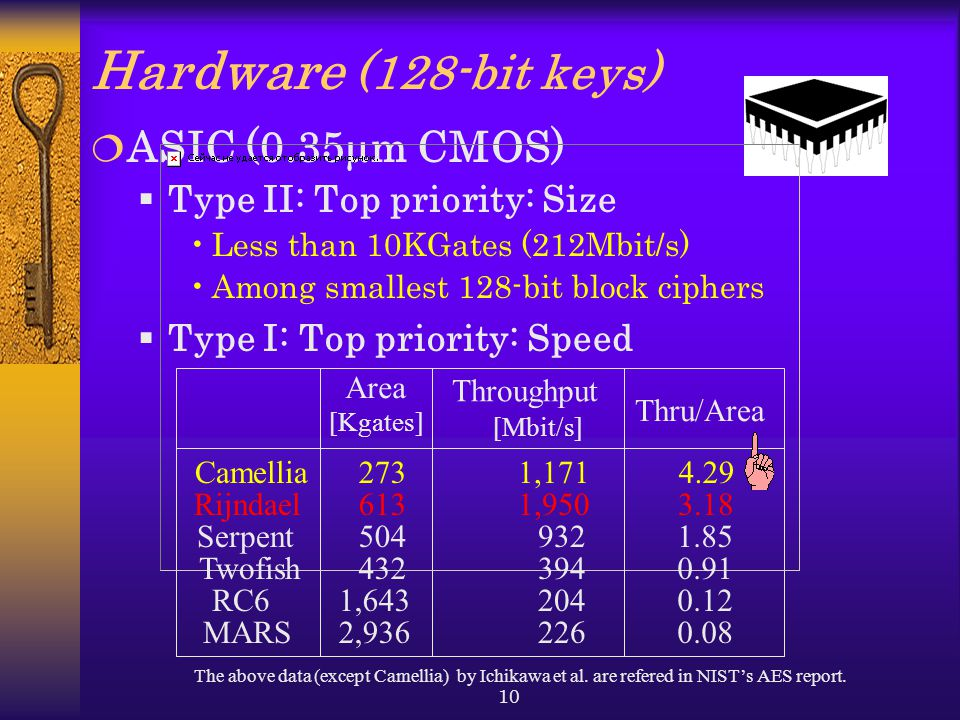 10 Throughput Hardware (128-bit keys)  ASIC (0.35  m CMOS)  Type II: Top priority: Size Less than 10KGates (212Mbit/s) Among smallest 128-bit block ciphers  Type I: Top priority: Speed [Mbit/s] Area [Kgates] The above data (except Camellia) by Ichikawa et al.