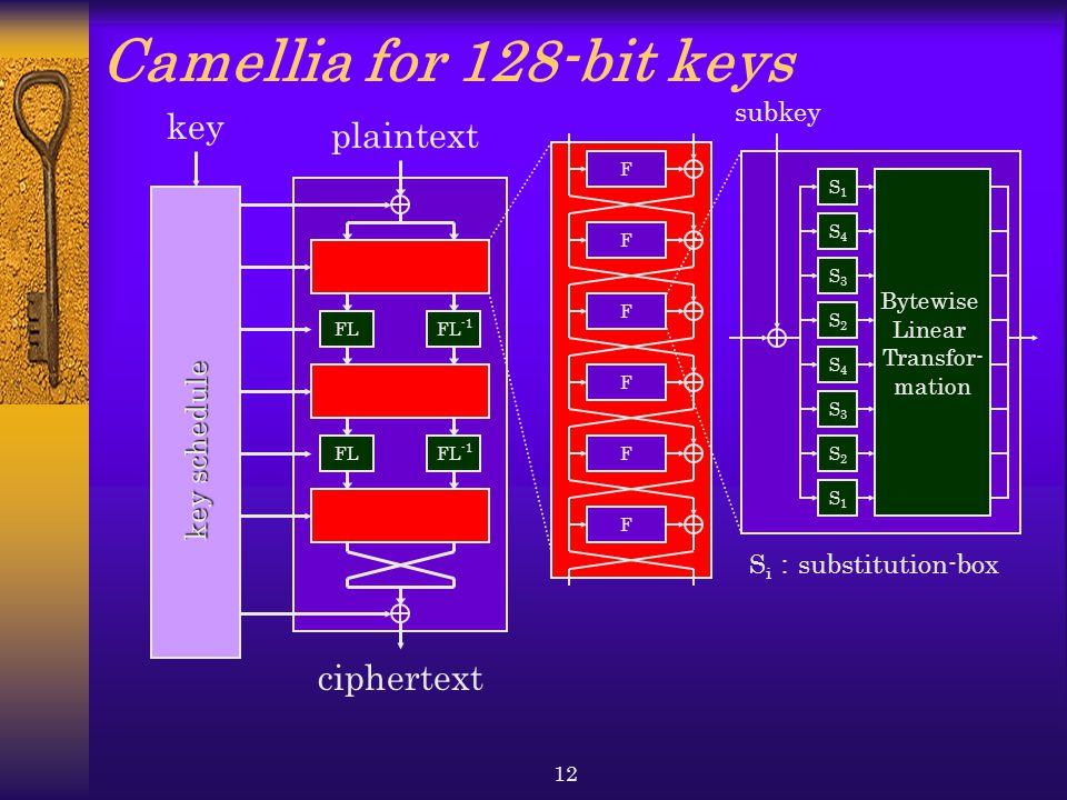 12 Camellia for 128-bit keys plaintext FL subkey F S1S1 Bytewise Linear Transfor- mation S i : substitution-box F F F F F S2S2 S3S3 S4S4 S2S2 S3S3 S4S