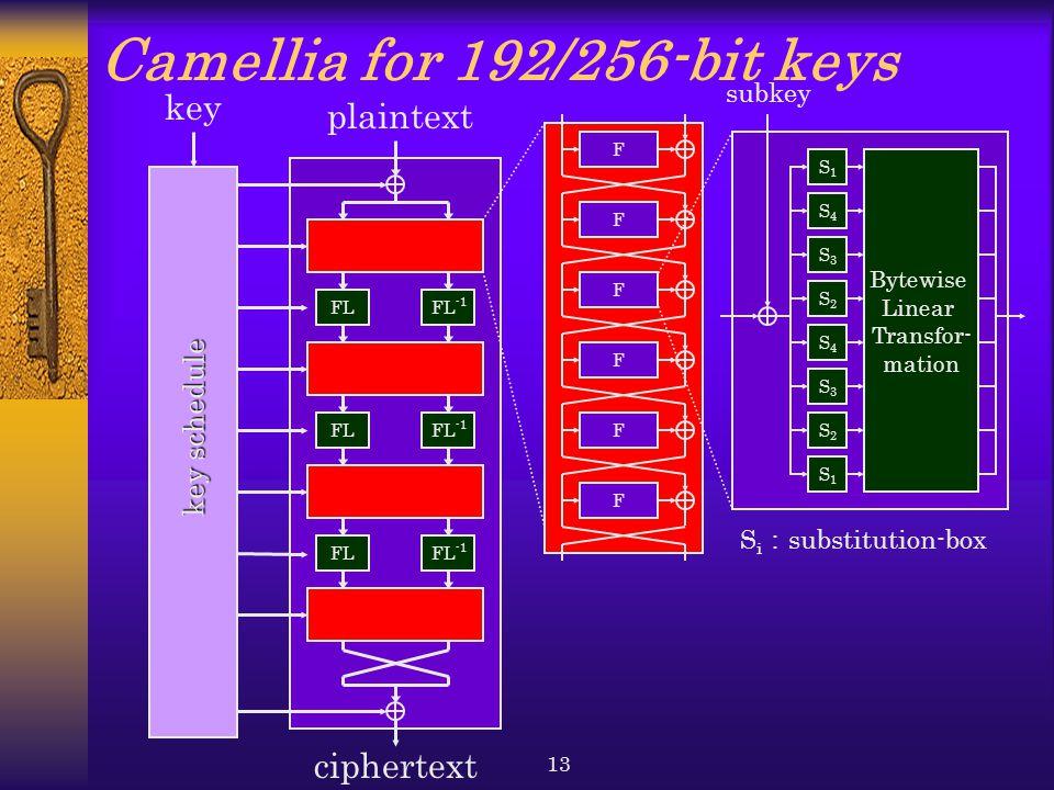 13 FL F S1S1 F F F F F S2S2 S3S3 S4S4 S2S2 S3S3 S4S4 S1S1 FL -1 Camellia for 192/256-bit keys FLFL -1 FLFL -1 plaintext subkey Bytewise Linear Transfo