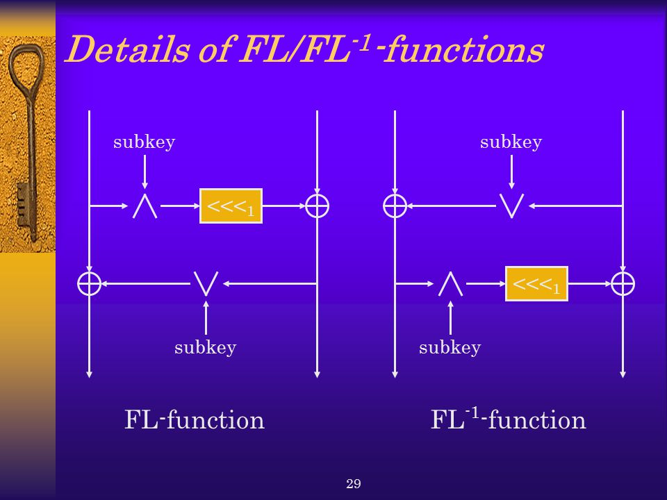 29 Details of FL/FL -1 -functions <<< 1 subkey <<< 1 subkey FL-functionFL -1 -function
