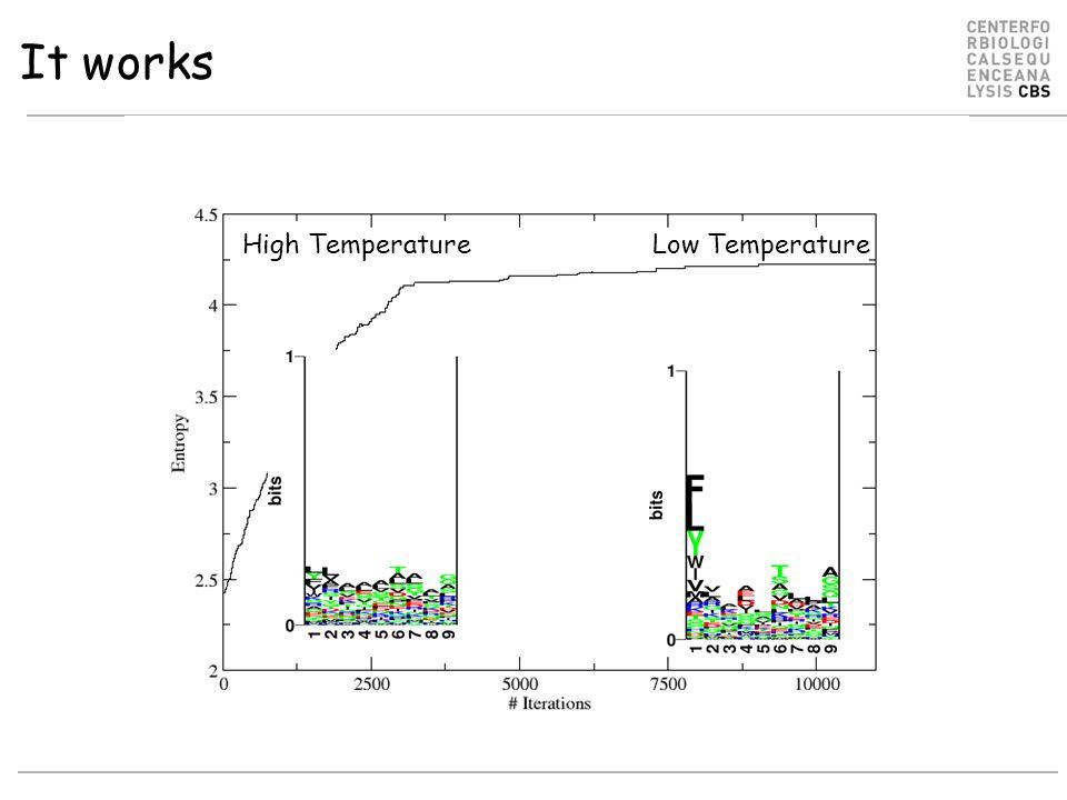 Gibbs sampler. Prediction accuracy
