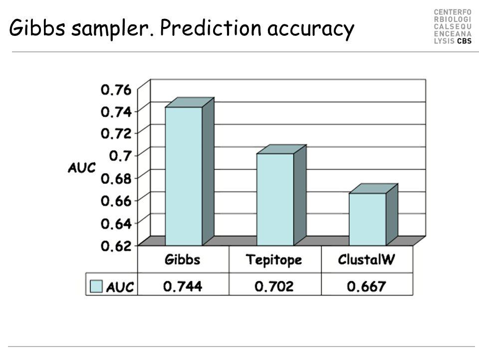 Use of Gibbs sampling More than 1,000 papers in PubMed using Gibbs sampling methods Transcription start-sites Receptor binding sites Acceptor:Donor sites...